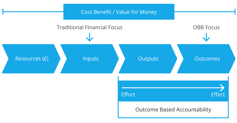 Outcome Based Budgeting Process Diagram